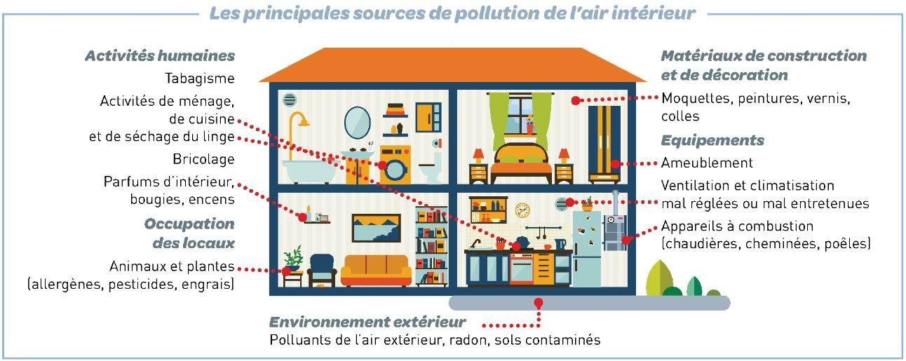 Les principales sources de pollution de l'air intérieur